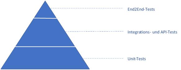 Robot Framework Testpyramide
