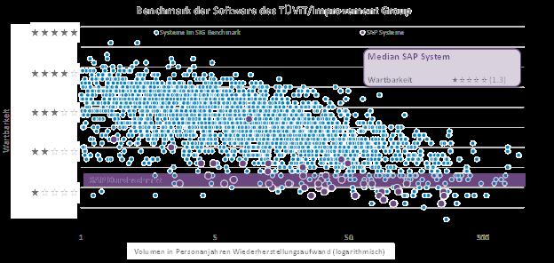 SAP Median über die KPIs der Softwarequalität