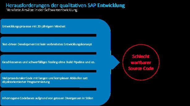 Herausforderungen bei der qualitativen SAP Entwicklung