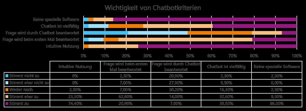 Chatbot Kriterien